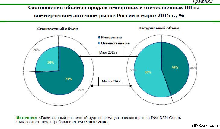 доля импортных лекарств в России