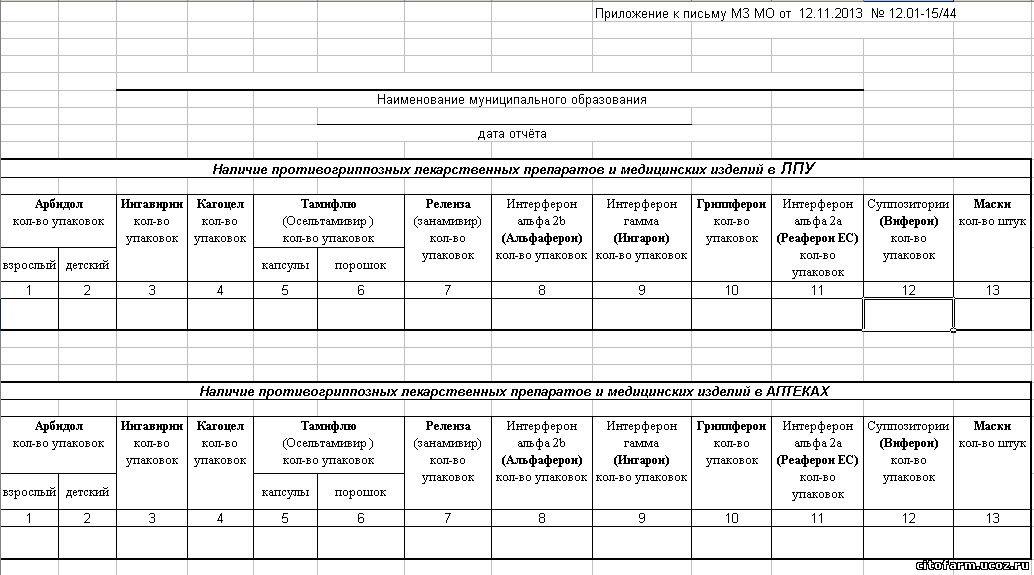 Отчет о наличии противогриппозных средств