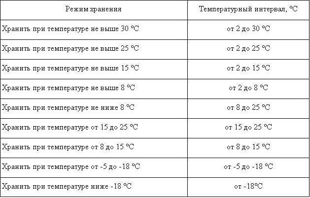 Температурный режим, в аптеке