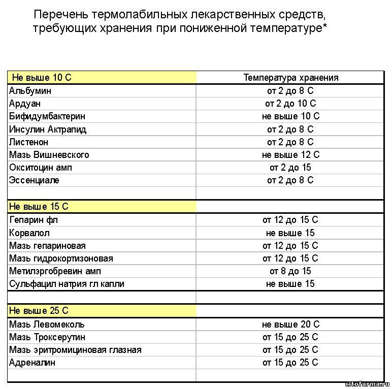 Список термалобильных препаратов