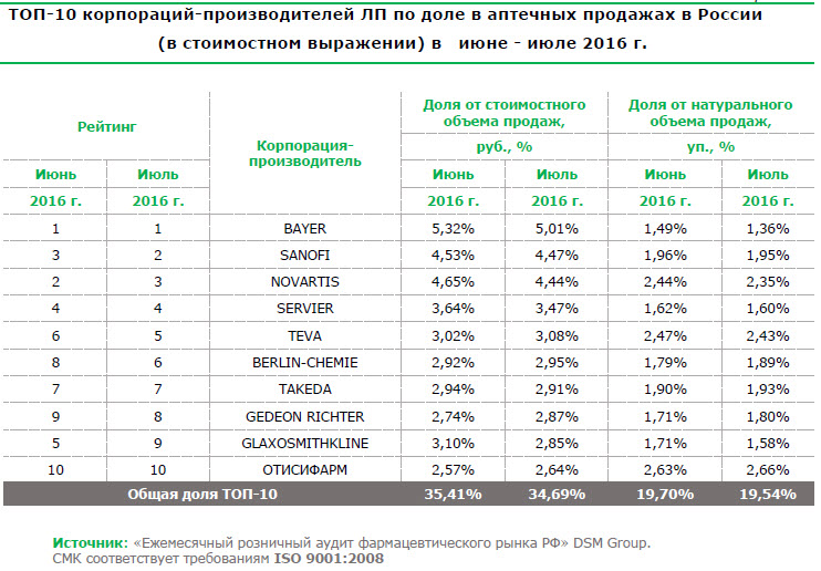 TOP 10 корпораций производителей лекарств